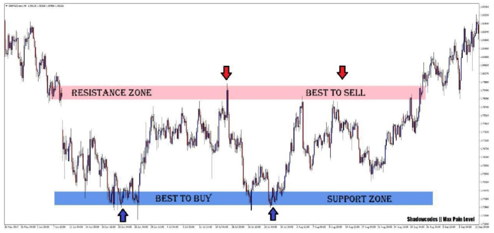 )Support and Resistance Zone( نواحی حمایت و مقاومت  1.1