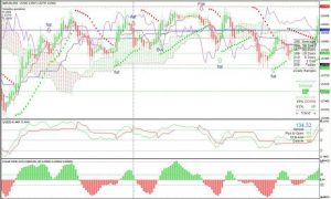 scalping with Parabolic Sar and CCI TEmplete MT4 system